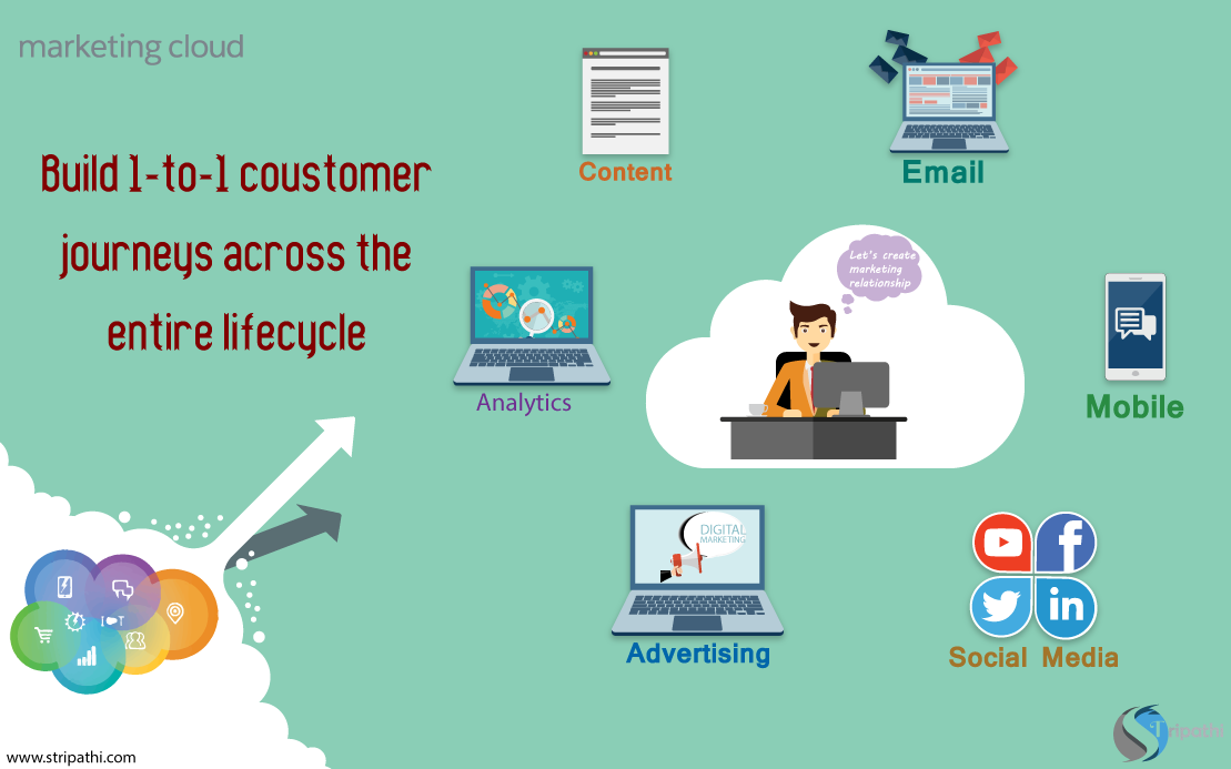 What You Need To Know About Salesforce Marketing Cloud & It's Scope For Marketers?